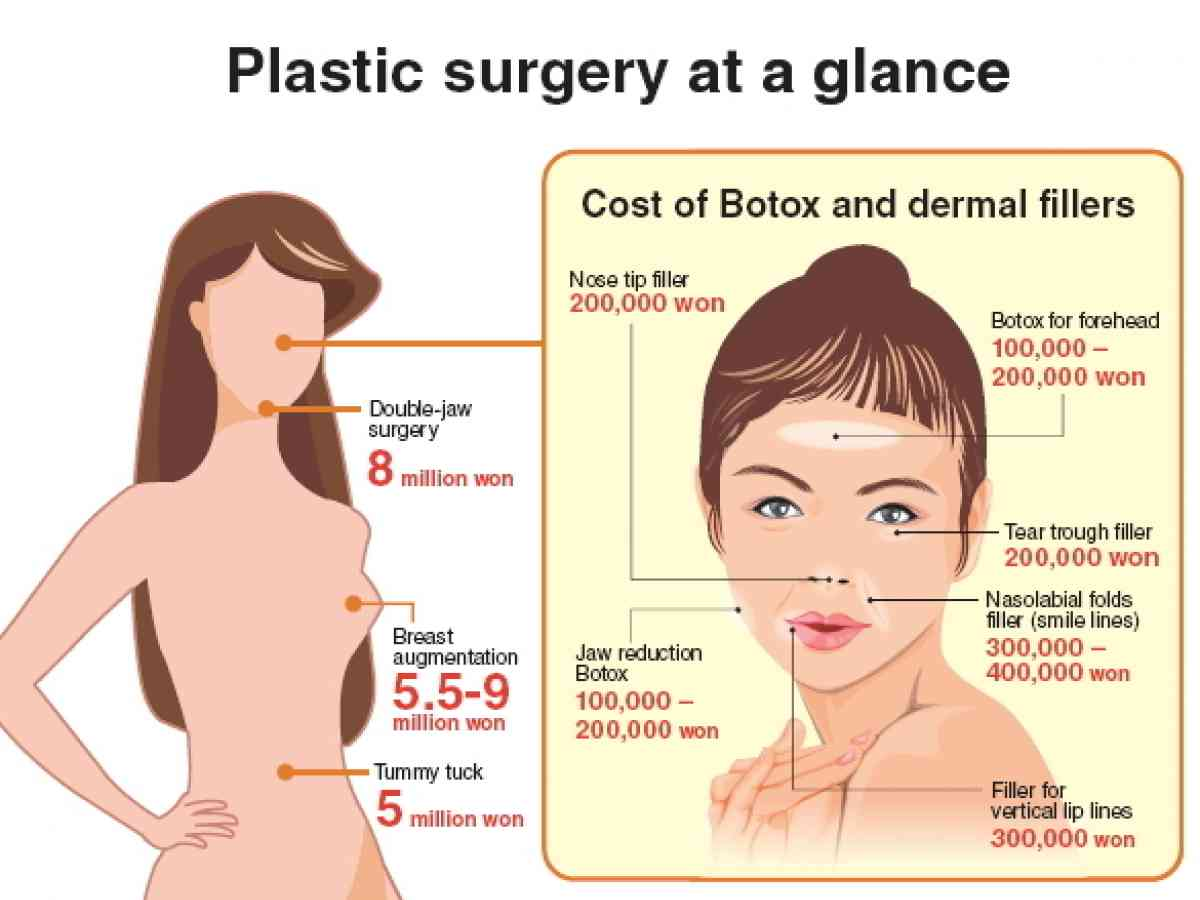 Korean Double Jaw Surgery Cost - Sarofudin Blog
