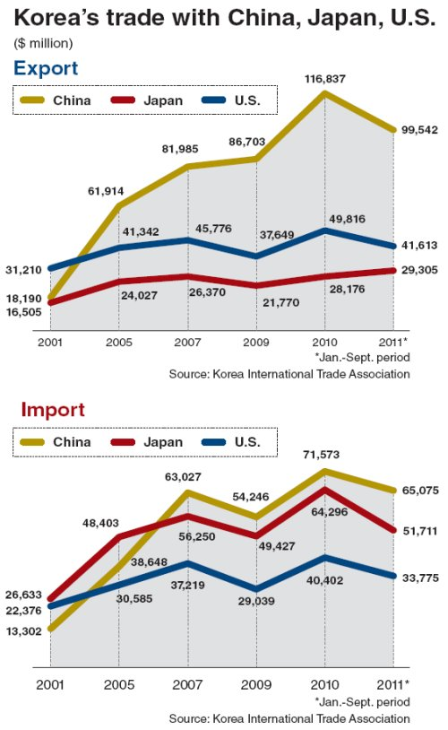 Momentum building for Northeast Asia trade deal