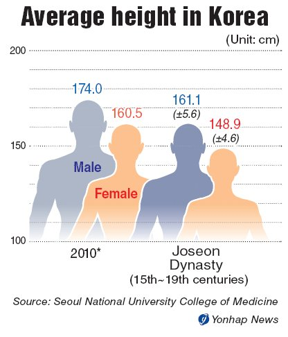 Average height for women in china