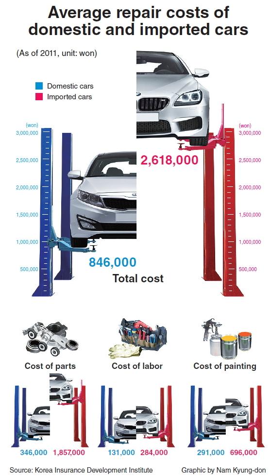graphic news import car repair costs average 2 300. Black Bedroom Furniture Sets. Home Design Ideas