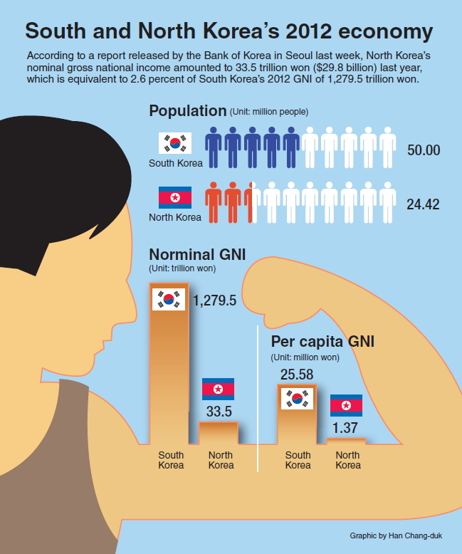 [Graphic News] South and North Korean economy