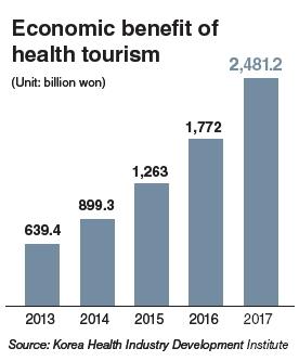 Korea logs record surplus in health tourism in 2013