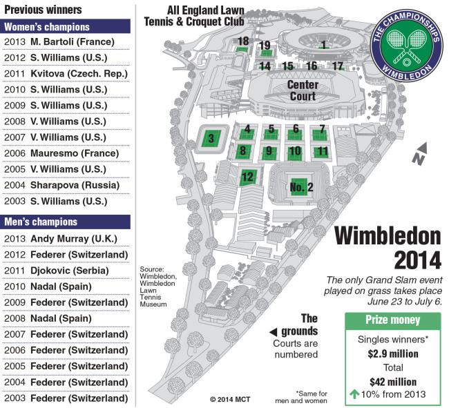 Federer, Nadal eager to put 2013 behind at Wimbledon