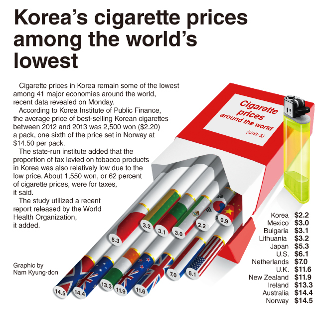 Graphic News] Korea's cigarette prices among the world's lowest