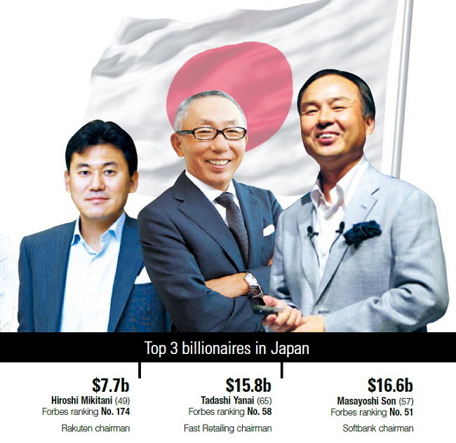 SUPER RICH] Japan outdoes Korea in self-made billionaires