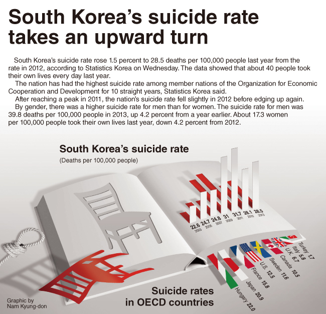 [Graphic News] South Korea's suicide rate takes an upward turn