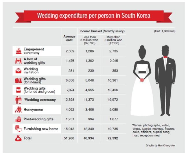 [Weekender] Burden Of Wedding Expenditure Weighs Heavily
