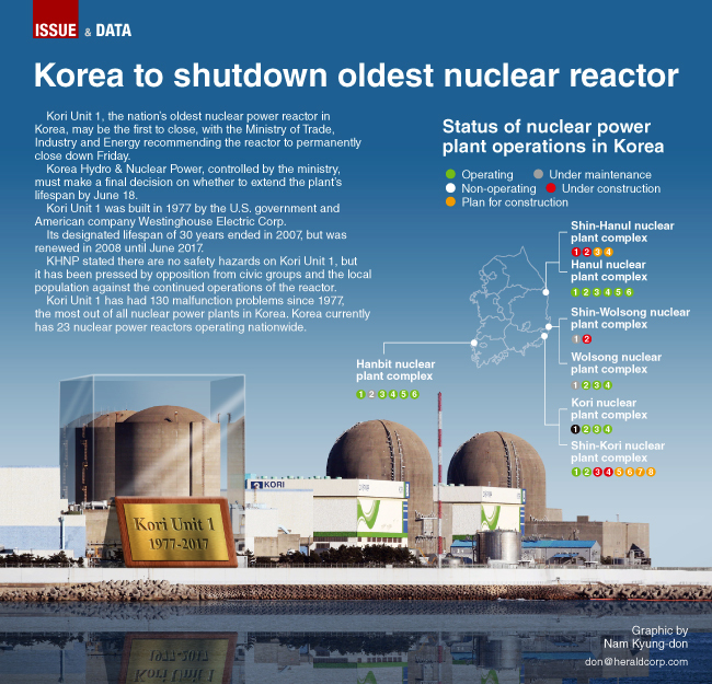 Kori Unit 1, the nation's oldest nuclear power reactor in Korea, may be the  first to close, with the Ministry of Trade, Industry and Energy  recommending the ...