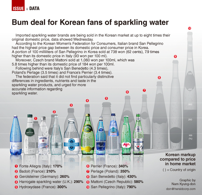 Graphic News Bum Deal For Korean Fans Of Sparkling Water