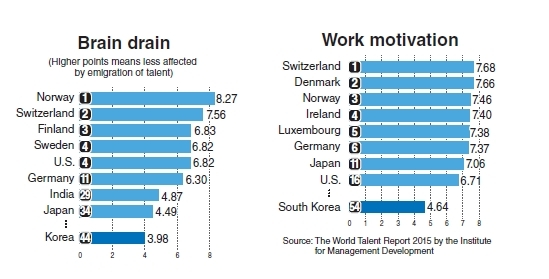 Ud Study Abroad >> Korea suffers lack of work motivation, brain drain: survey