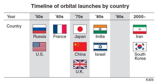Weekender] Korea plays catch-up in space race