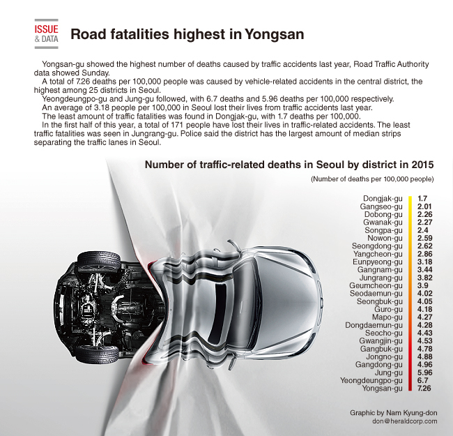 Graphic News] Road fatalities highest in Yongsan