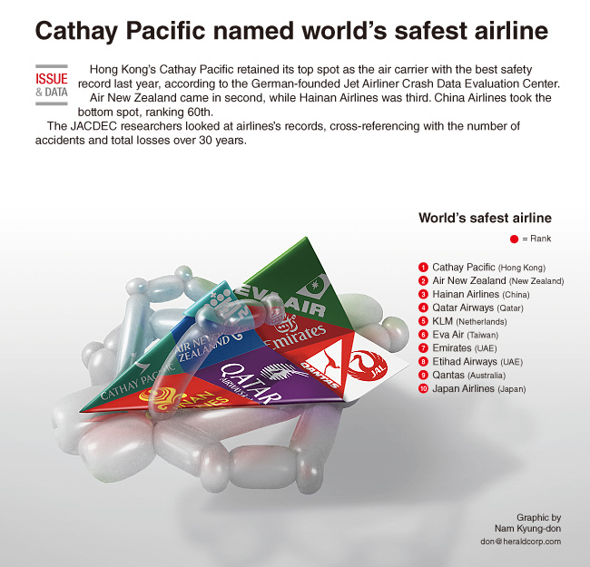 Graphic News Cathay Pacific Named World S Safest Airline