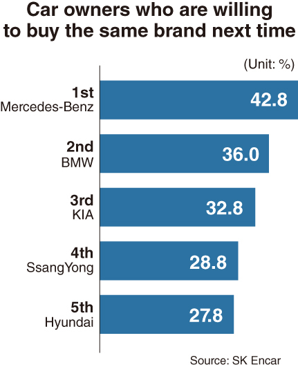 Foreign Car Brands >> 30 Of Owners Of Korean Cars Consider Foreign Brands Study