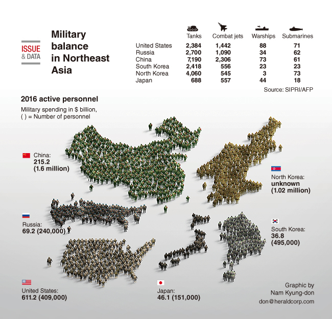 Graphic News] Military balance in Northeast Asia