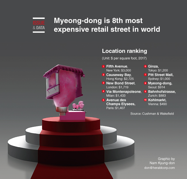 Graphic News] Myeongdong ranks 8th most expensive retail