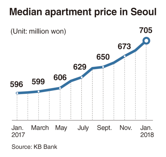 Apartments Prices: [Monitor] Median Price Of Seoul Apartments Surpasses W700m