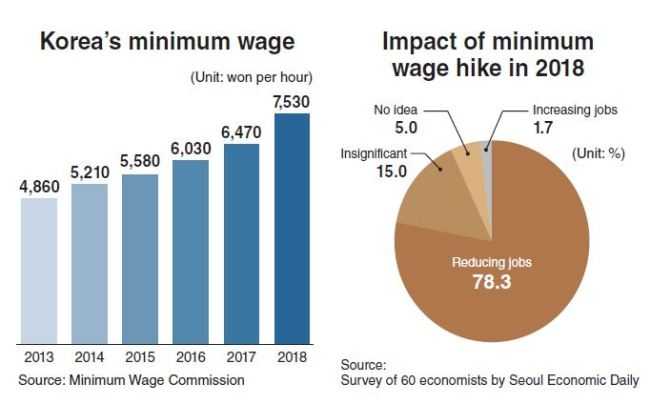 Debate rages on impact of minimum wage hikes