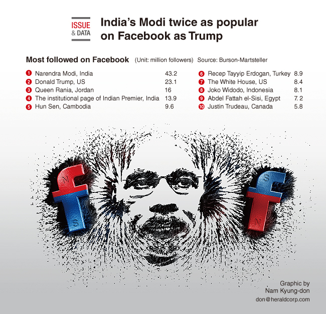 Graphic News] India's Modi twice as popular on Facebook as Trump