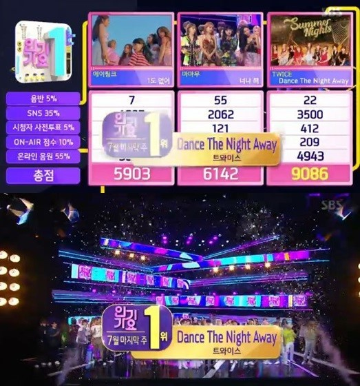 Twice wins No  1 on 'Inkigayo' without appearance