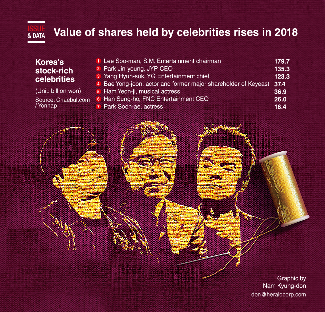 Graphic News] Value of shares held by celebrities rises in 2018
