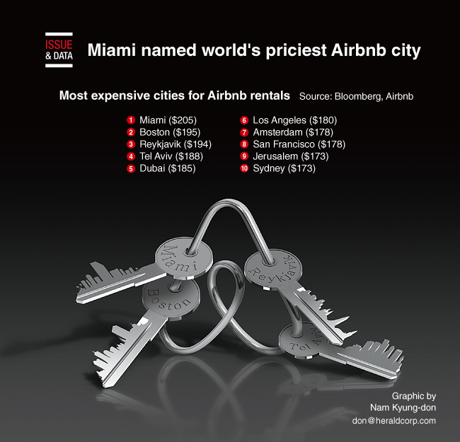 Graphic News] Miami named world's priciest Airbnb city