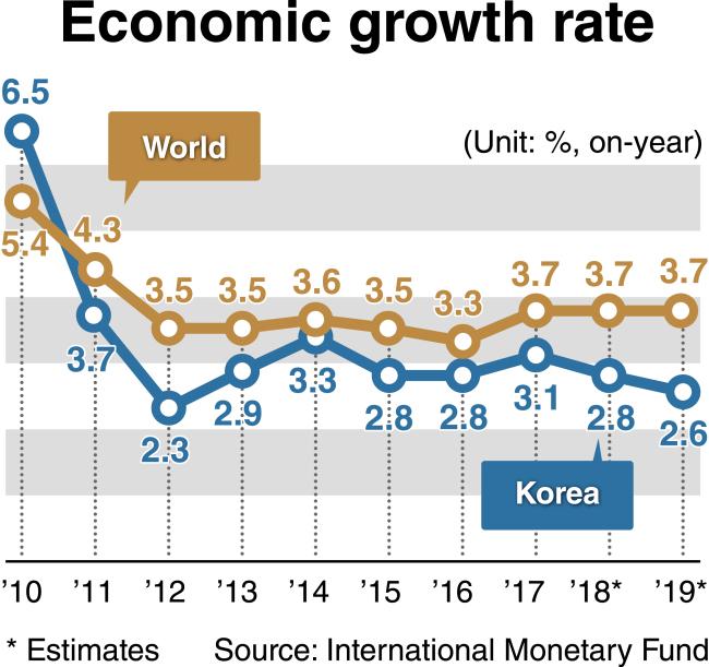 External uncertainties increase downside risks to economy