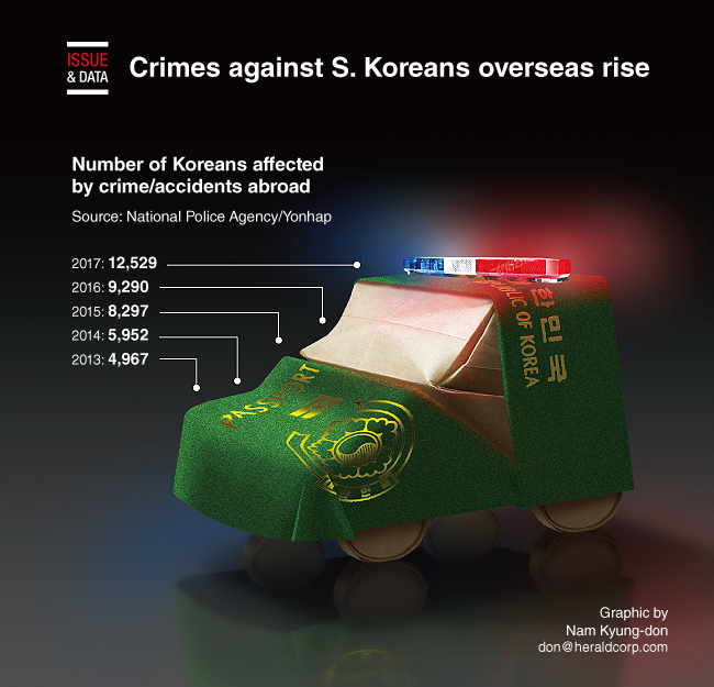Graphic News] Crimes against S  Koreans overseas rise