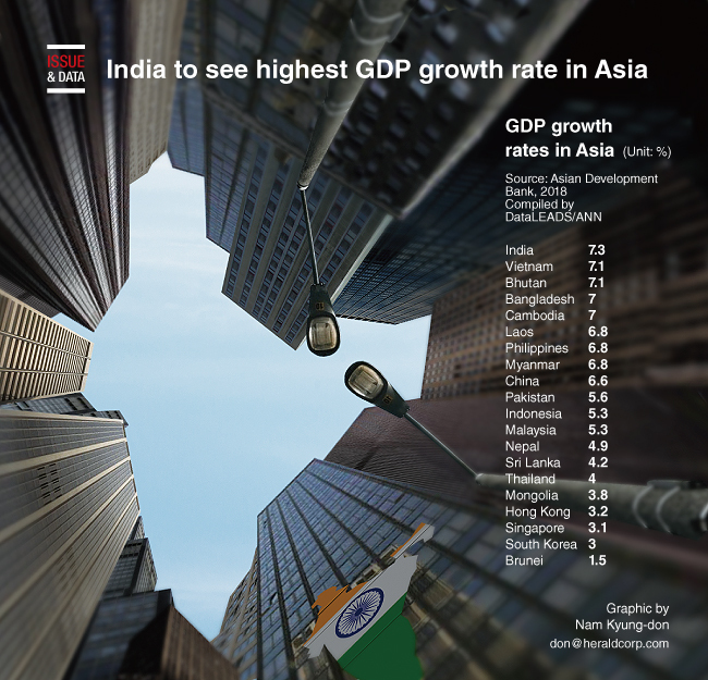 Graphic News] India to see highest GDP growth rate in Asia