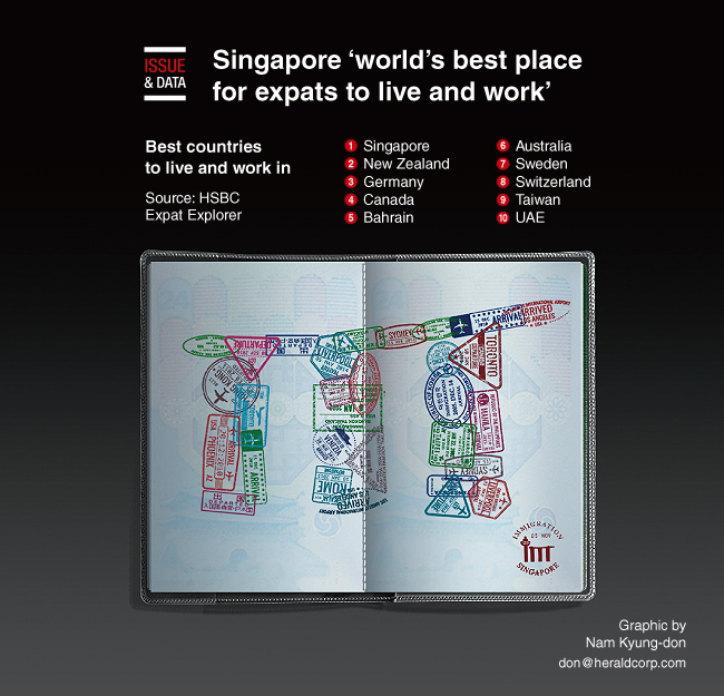 Graphic News] Singapore 'world's best place for expats to live and work'