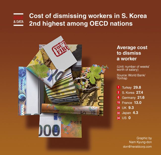 Graphic News] Cost of dismissing workers in S  Korea 2nd