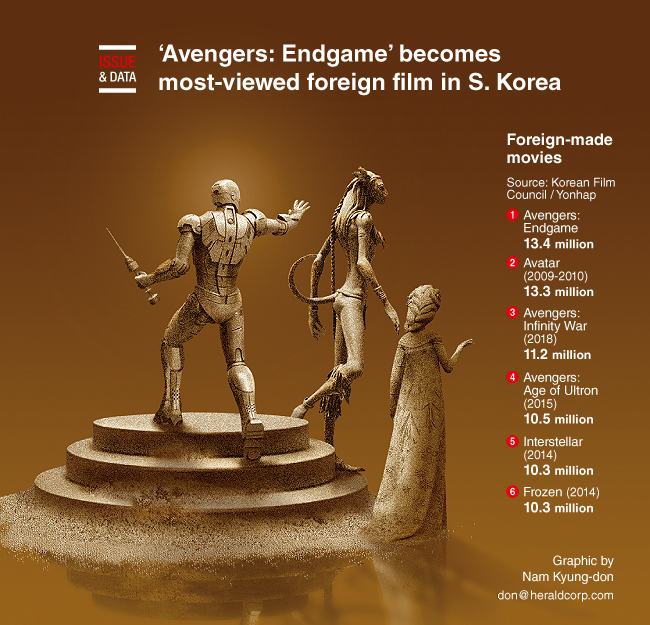 Graphic News] 'Avengers: Endgame' becomes most-viewed
