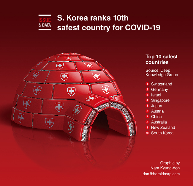 Graphic News S Korea Ranks 10th Safest Country For Covid 19
