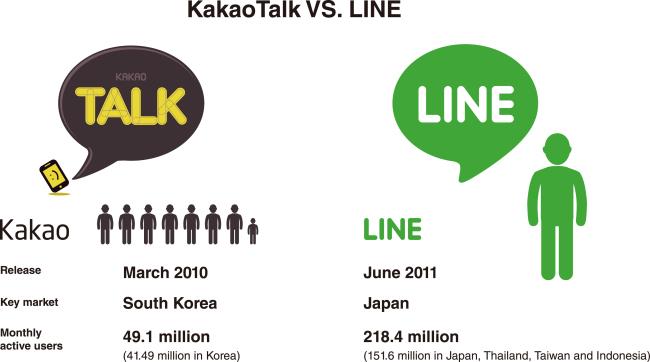 DECODED: KAKAO] KakaoTalk's domestic glory falls short overseas