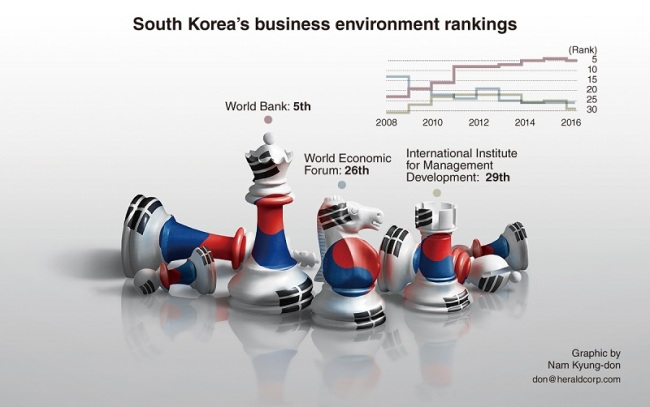 GRAPHIC NEWS] South Korea ranks 5th in business environment