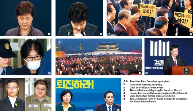 PRESIDENTIAL SCANDAL] Recapping a month of Choi scandal