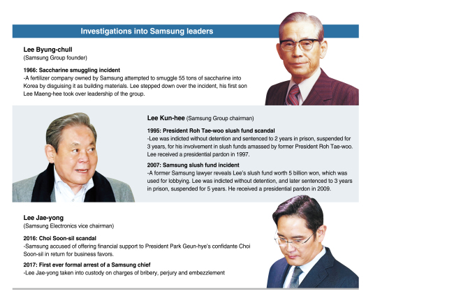 HEIR ARREST] History of prosecutorial probes involving Samsung's chiefs
