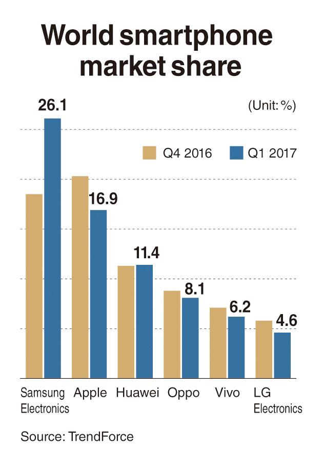 Samsung regains world smartphone crown