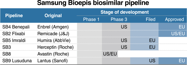 Samsung Bioepis seeks to take on Celltrion with speedy clinical trials