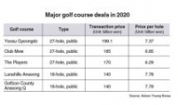 Korean golf courses pricier than ever for investors