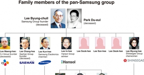 DECODED: SAMSUNG] The titan that began with Lee Byung-chull