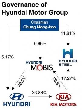 Are Kia And Hyundai The Same Company >> Hyundai Succession Hyundai Mobis Hyundai Glovis At Center