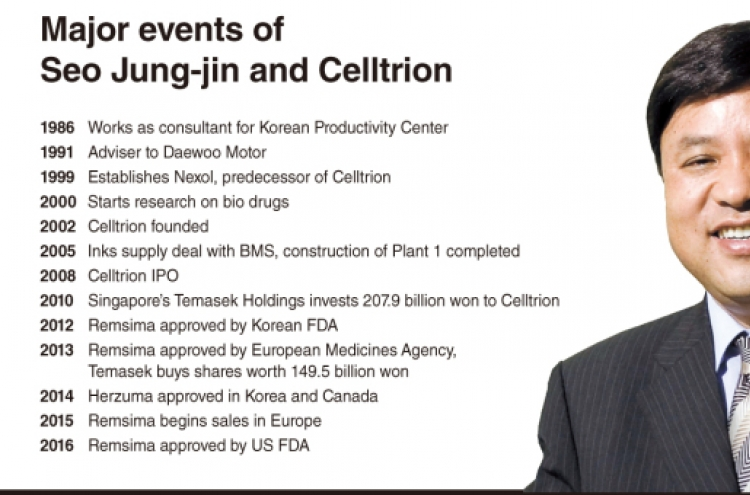 DECODED: CELLTRION] Enigma of Seo Jung-jin
