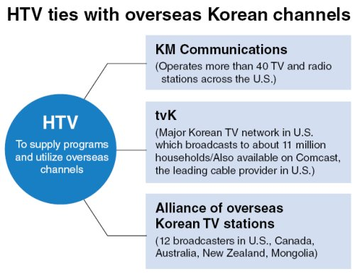 HTV to bring together overseas Koreans