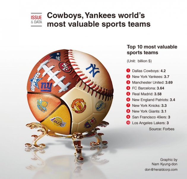 Graphic News] Cowboys, Yankees world's most valuable sports