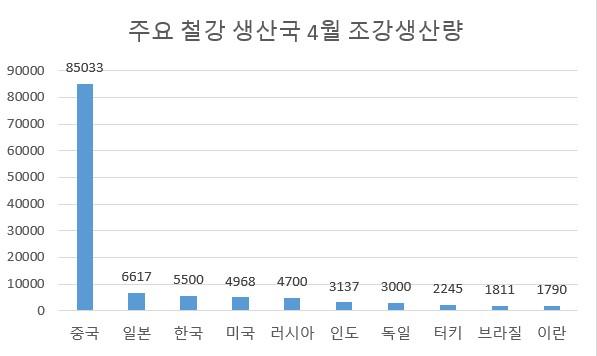 고로 '불' 잘 지킨 한국, 4월 조강생산량 세계 3위