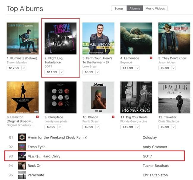 GOT7 burns up international iTunes charts